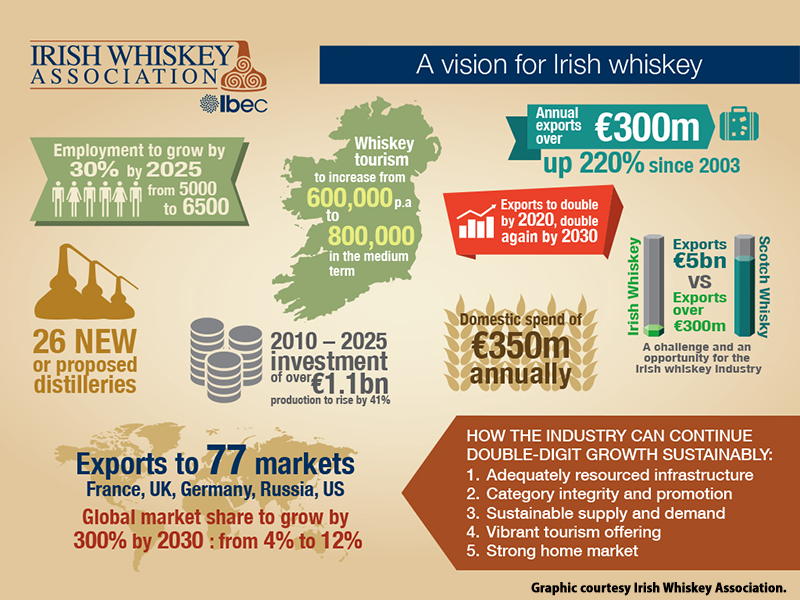 """Vision for Irish Whiskey"" infographic provided by Irish Whiskey Association."