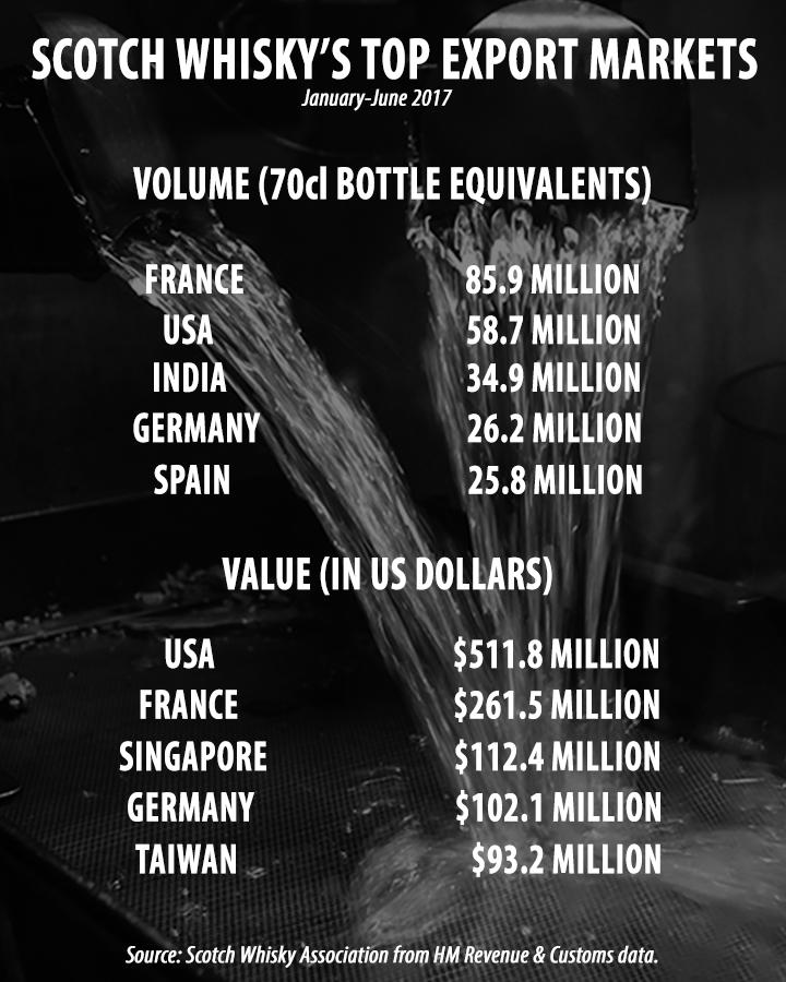 Scotch Whisky's top export markets, January-June 2017. Graphic ©2017, Mark Gillespie/CaskStrength Media.