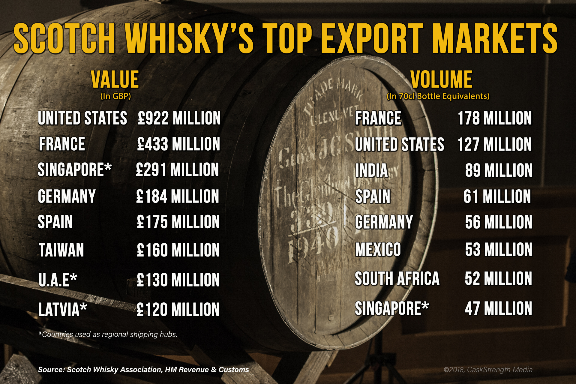 2017 Scotch Whisky Export Markets. ©2018, Mark Gillespie/CaskStrength Media.