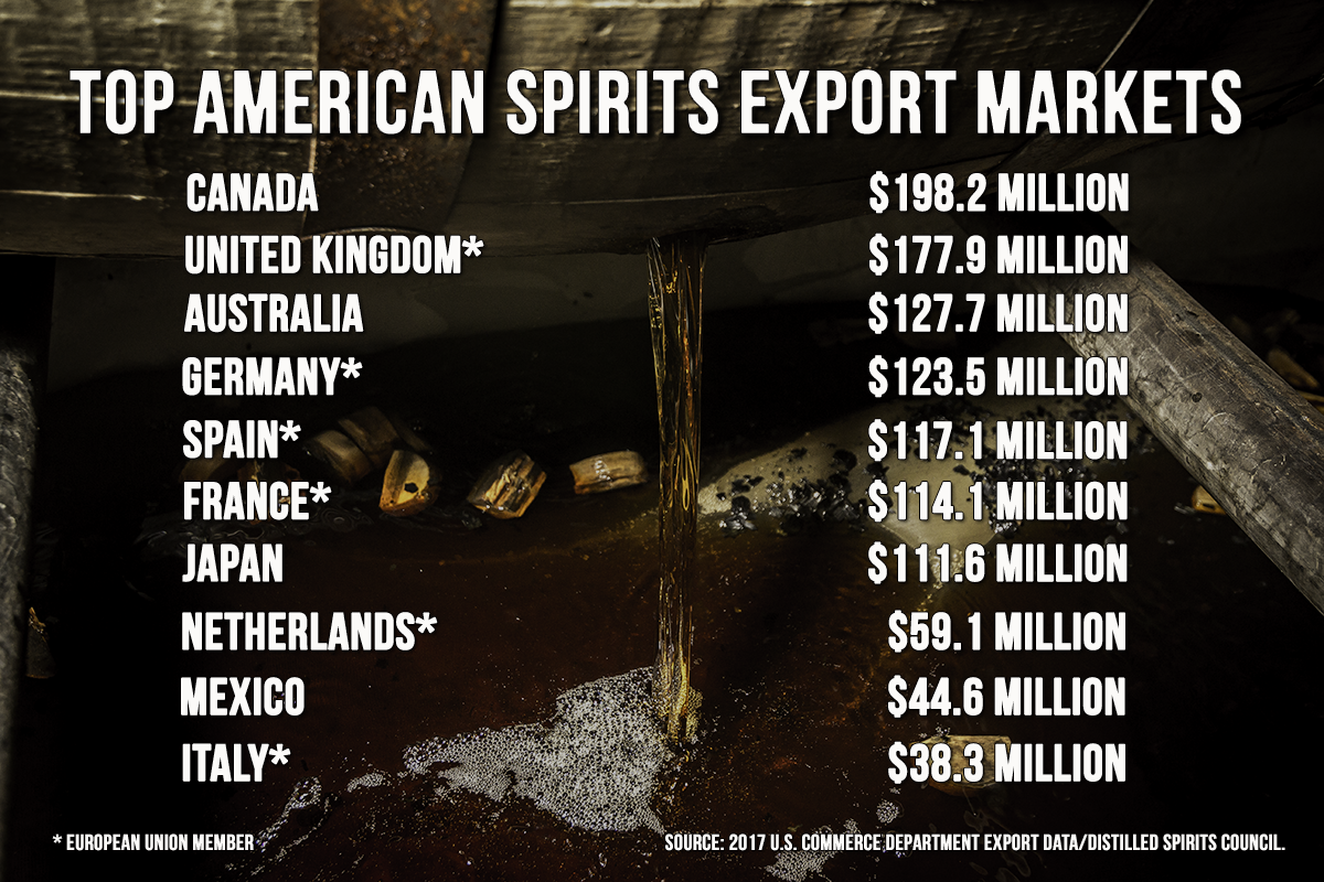 The top U.S. spirits export markets by value in 2017. Graphic ©2018, Mark Gillespie/CaskStrength Media.