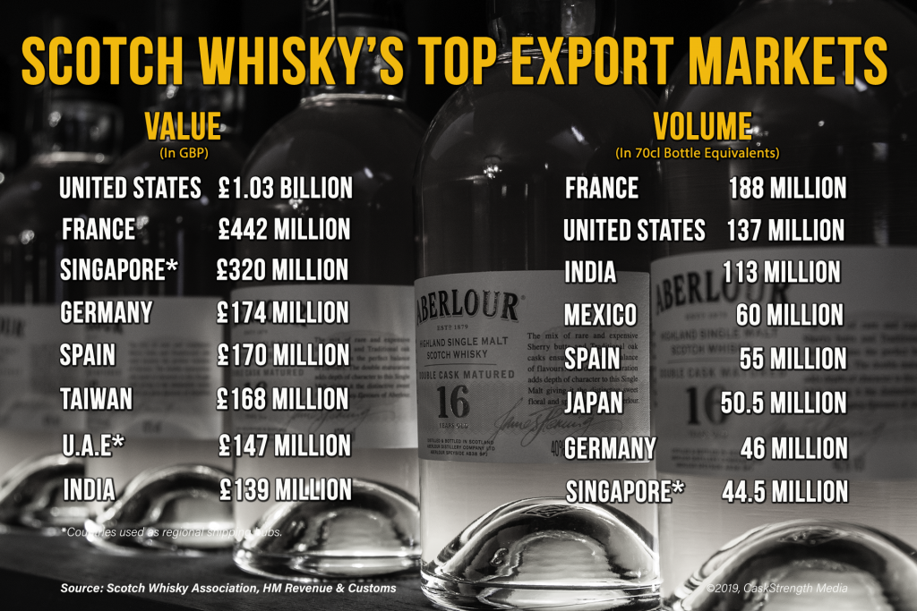 The top export markets for Scotch Whisky during 2018 by volume and value. Graphic ©2019, CaskStrength Media.