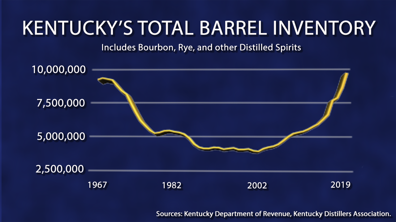 Kentucky Barrel Inventories from 1967-2019. Graphic ©2020, Mark Gillespie/CaskStrength Media.